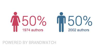 Brandwatch Analytics género
