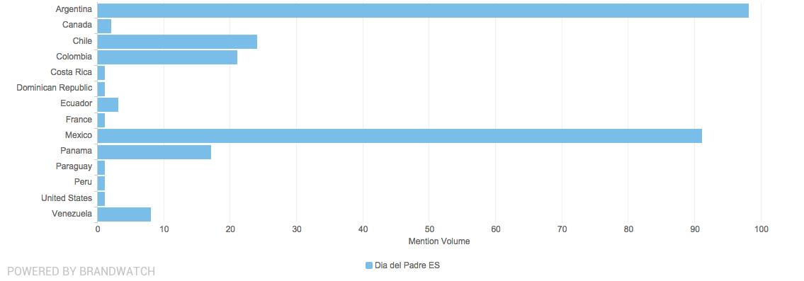 Brandwatch Analytics países 2