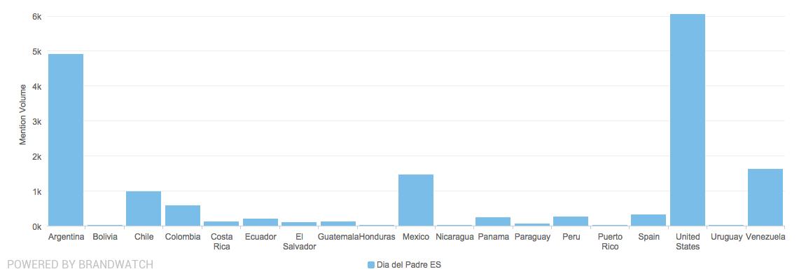 Brandwatch Analytics países