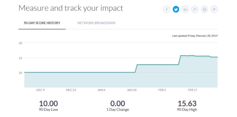 Medir la influencia puede ayudarte a calcular el ROI en las redes sociales