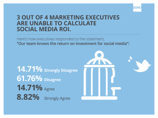 3 de cada 4 expertos en marketing no saben cómo medir el ROI en redes sociales