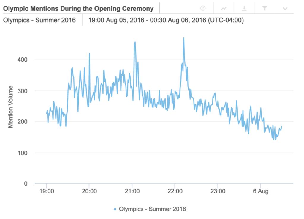 Menciones de la ceremonia de inauguración de las Olimpiadas