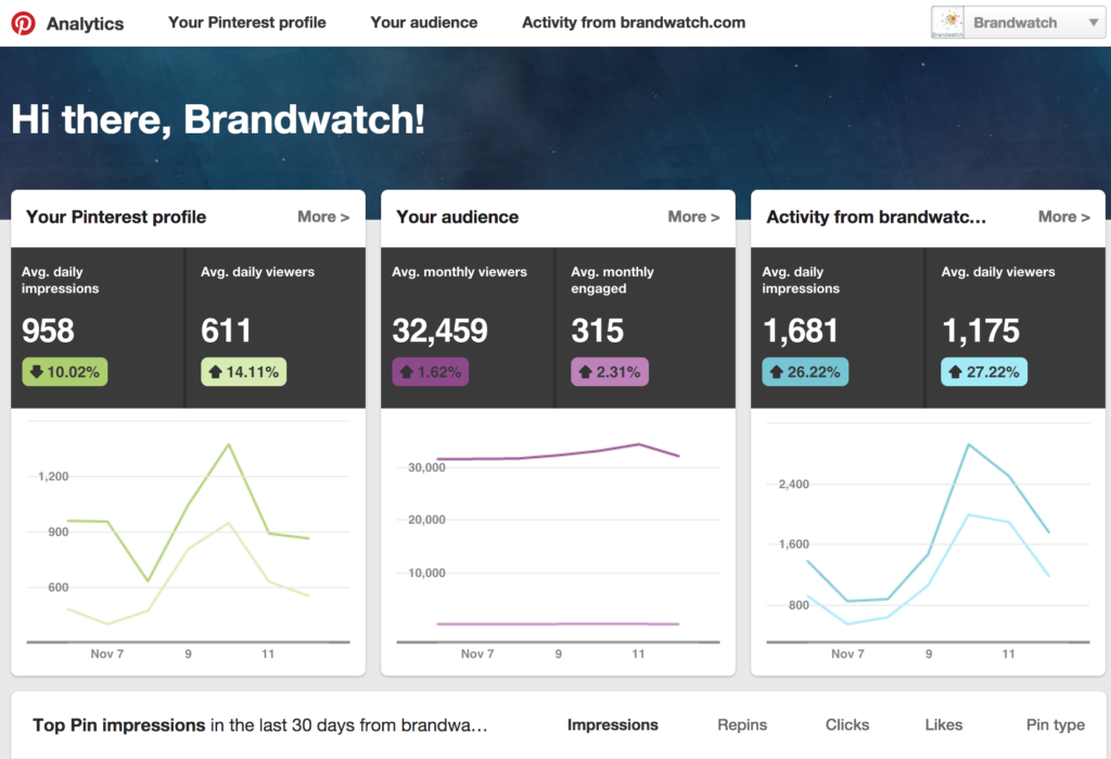 Análisis y marketing para Pinterest herramienta interna