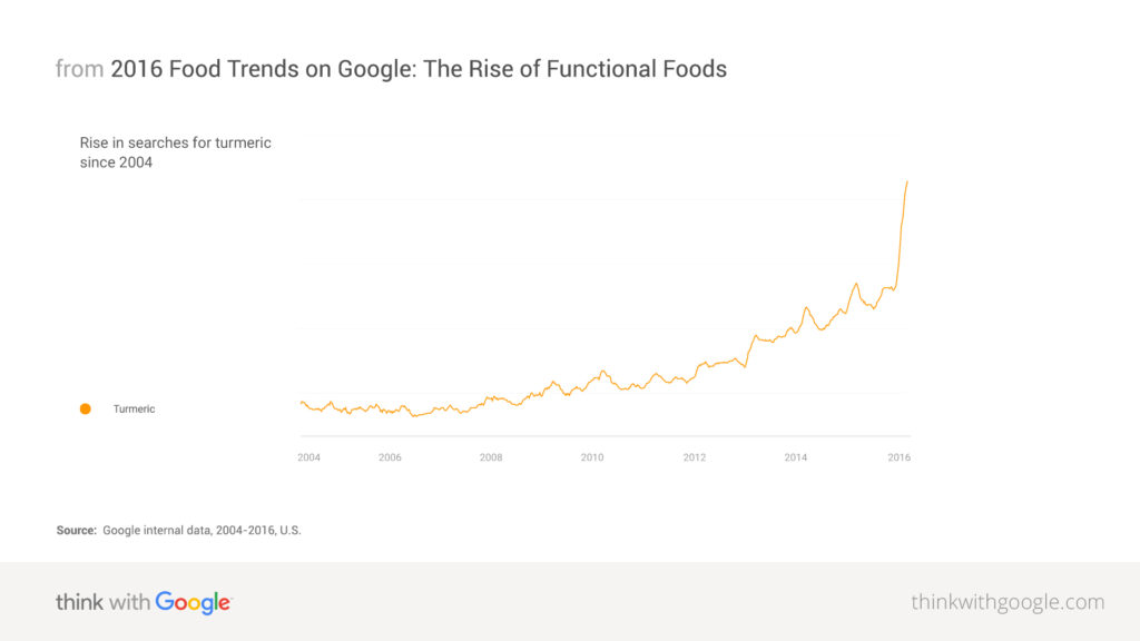 Tendencias de alimentos para Entender al consumidor