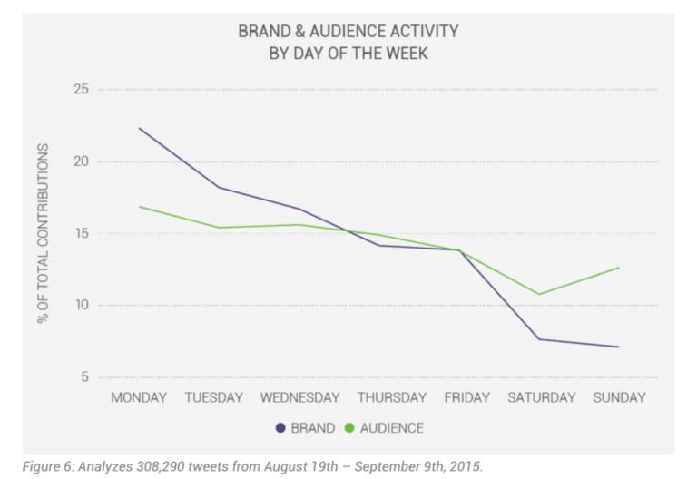 audience-activity-768x528