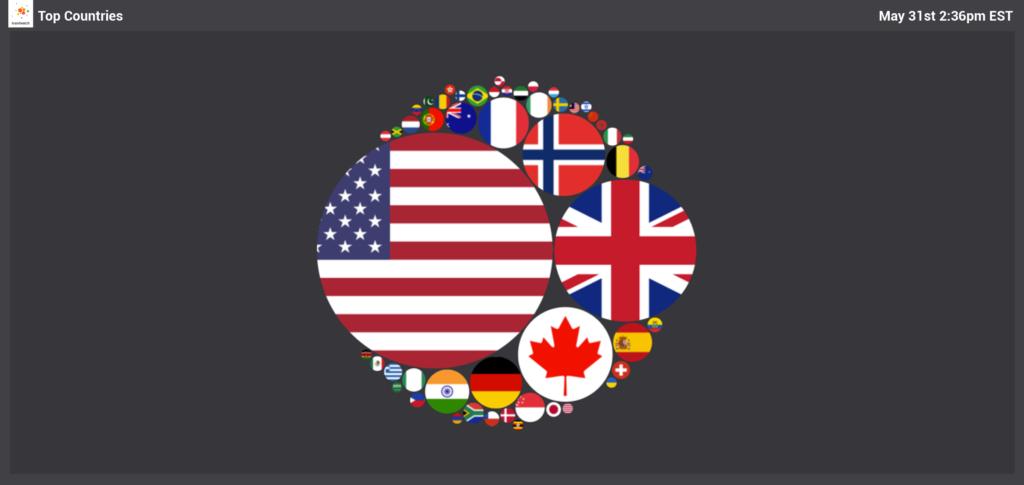Vizia 2 - top countries