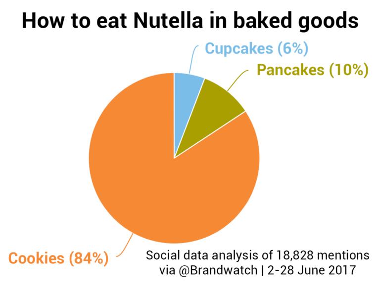 detección de logos - uso de Nutella
