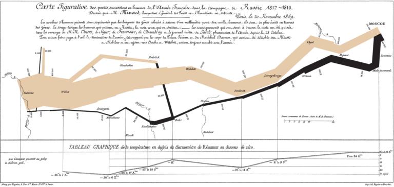 visualización de datos - Napoleón