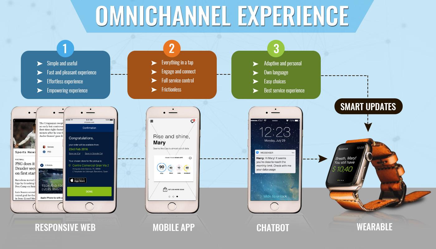 empresa digital - mejora la experiencia