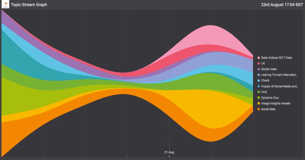 visualizaciones de datos: Stream graph