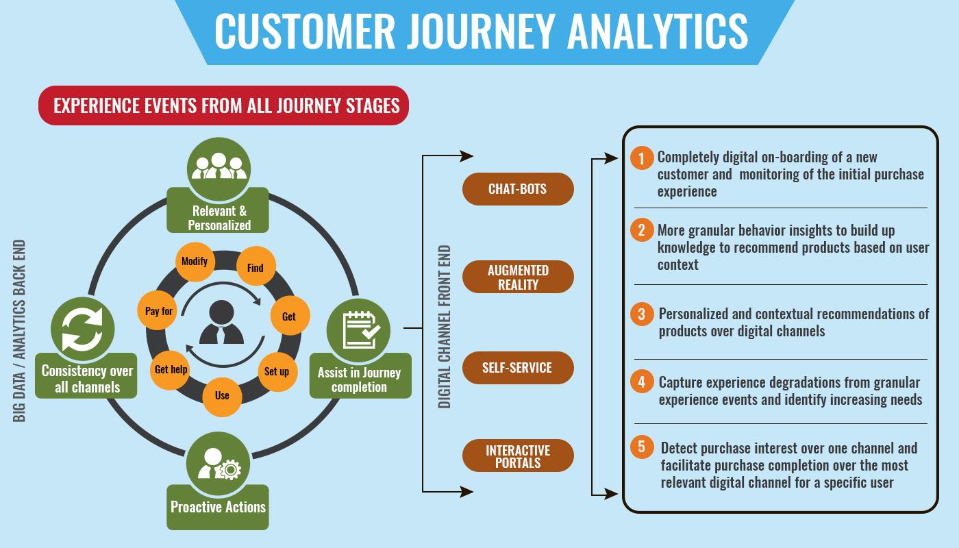 empresa digital - experiencia del usuario